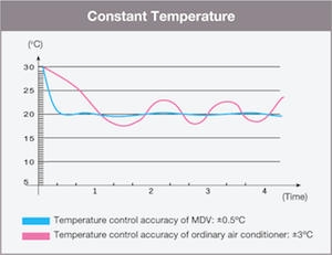 invertertechnologie bij airconditioners